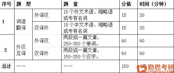 翻译硕士大纲1.jpg