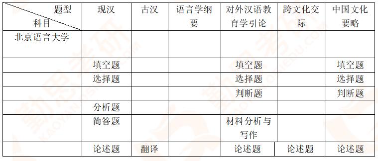 【勤思】2020年北京语言大学汉语国际教育硕士考研真题分析.png