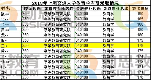 2018年上海交通大学院校录取情况.png