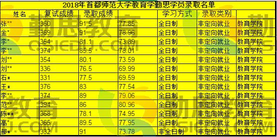 首师<a href=http://www.qsiedu.com/jiaoyuxuekaoyan/ target=_blank class=infotextkey>教育学考研</a>.png