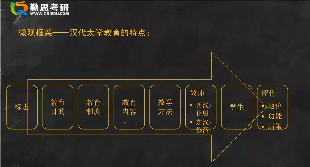 教育学考研中教史