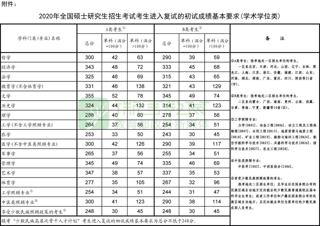 2020年考研学术国家线.jpg