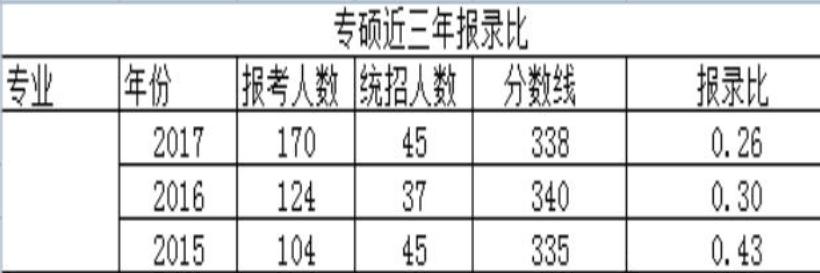 云南大学报录比.png