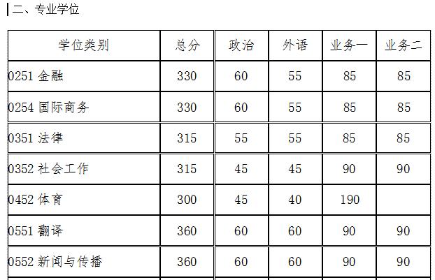 华南理工专硕分数线.png