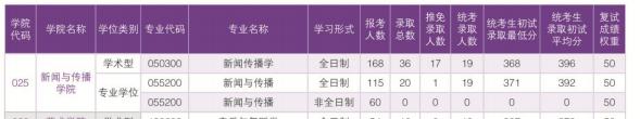 华南理工大学新传考研院校报录比.png