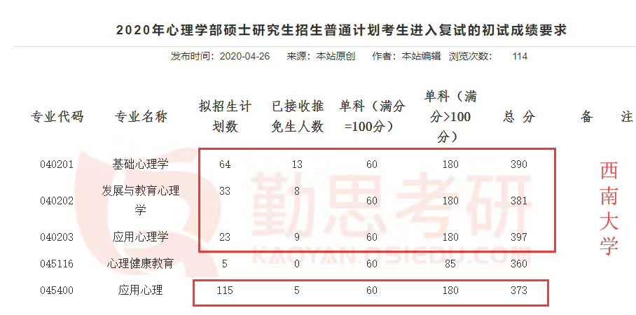 2020年西南大学<a href=http://www.qsiedu.com/xinlixuekaoyan/fushi/ target=_blank class=infotextkey><a href=http://www.qsiedu.com/ target=_blank class=infotextkey>心理学考研</a>复试</a>分数线