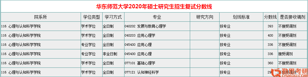 华东师范大学<a href=http://www.qsiedu.com/xinlixuekaoyan/fushi/ target=_blank class=infotextkey><a href=http://www.qsiedu.com/ target=_blank class=infotextkey>心理学考研</a>复试</a>分数线