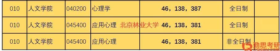 北京林业大学心理学考研复试分数线
