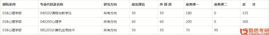 北京师范大学考研复试分数线