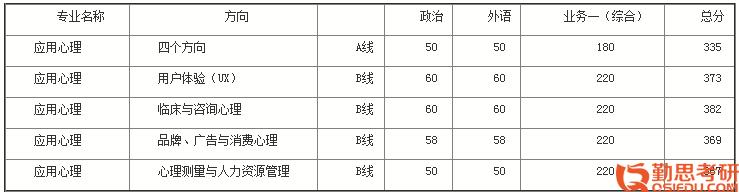 北京师范大学<a href=http://www.qsiedu.com/xinlixuekaoyan/fushi/ target=_blank class=infotextkey><a href=http://www.qsiedu.com/ target=_blank class=infotextkey>心理学考研</a>复试</a>分数线