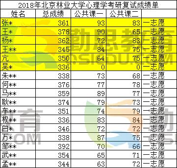 北林<a href=http://www.qsiedu.com/xinlixuekaoyan/ target=_blank class=infotextkey>2018注册送体验金的娱乐平台考研</a>成绩单.png