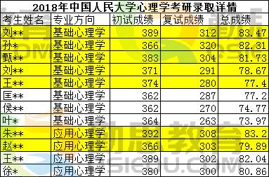 中国人民大学心理学考研录取情况表.png