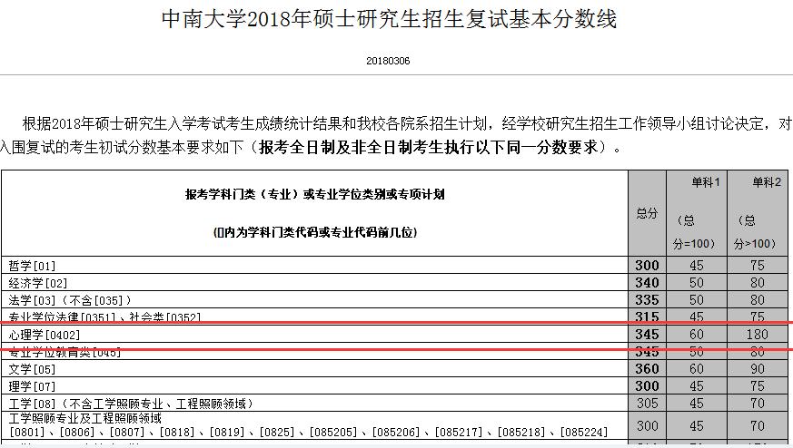 中南大学2018注册送体验金的娱乐平台复试分数线.png