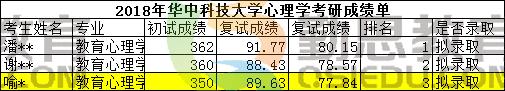 华中科技大学<a href=http://www.qsiedu.com/xinlixuekaoyan/ target=_blank class=infotextkey>心理学考研</a>成绩单.png