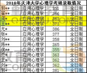 2018年天津大学2018注册送体验金的娱乐平台院校录取情况.png