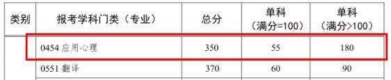 中山大学心理学专硕.png