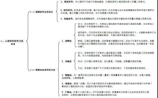 <a href=http://www.qsiedu.com/xinlixuekaoyan/puxin/ target=_blank class=infotextkey>普通心理学</a>考研