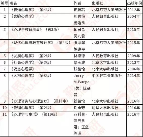 华中师范大学<a href=http://www.qsiedu.com/xinlixuekaoyan/ target=_blank class=infotextkey>心理学考研</a>