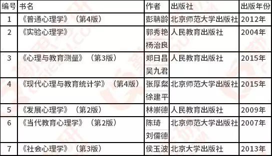浙江师范大学<a href=http://www.qsiedu.com/xinlixuekaoyan/ target=_blank class=infotextkey>心理学考研</a>