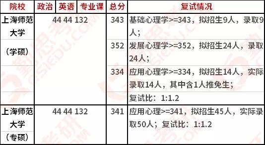 上海师范大学<a href=http://www.qsiedu.com/xinlixuekaoyan/ target=_blank class=infotextkey>心理学考研</a>