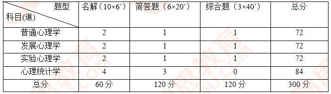 2019北京师范大学心理学764学术真题