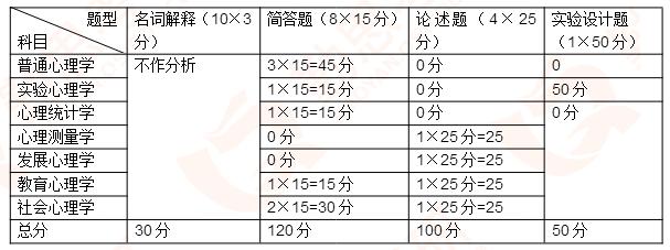 【勤思】2020年苏州大学<a href=http://www.qsiedu.com/xinlixuekaoyan/zhenti/ target=_blank class=infotextkey><a href=http://www.qsiedu.com/xinlixuekaoyan/ target=_blank class=infotextkey>2018注册送体验金的娱乐平台考研</a>真题</a>分析.png