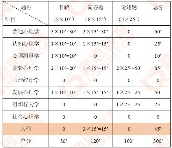 2019中国人民大学<a href=http://www.qsiedu.com/xinlixuekaoyan/ target=_blank class=infotextkey>心理学考研</a>