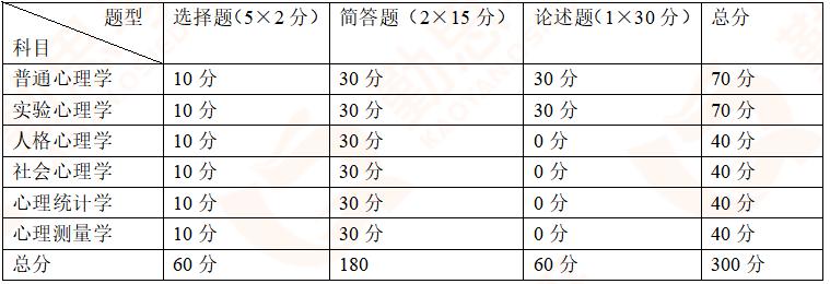 【勤思】2020年中国政法大学<a href=http://www.qsiedu.com/xinlixuekaoyan/zhenti/ target=_blank class=infotextkey><a href=http://www.qsiedu.com/ target=_blank class=infotextkey>心理学考研</a>真题</a>分析.png