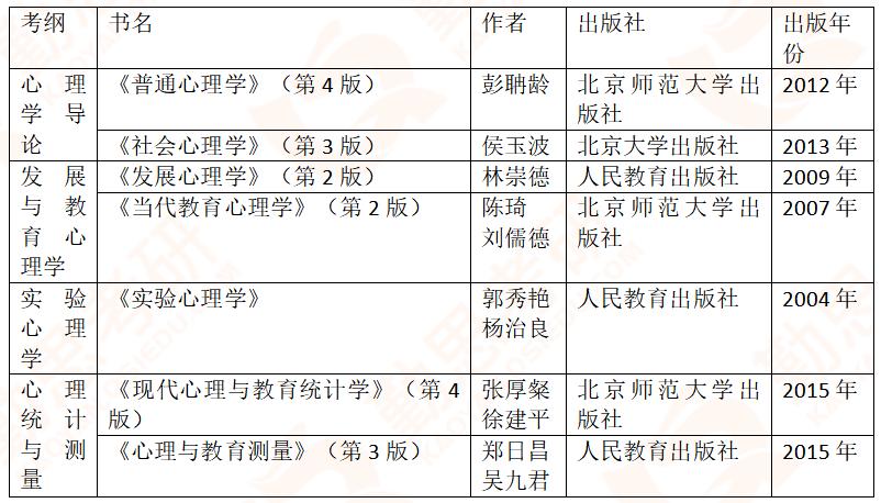 【勤思】2020年心理学312考研真题分析-参考书单.png
