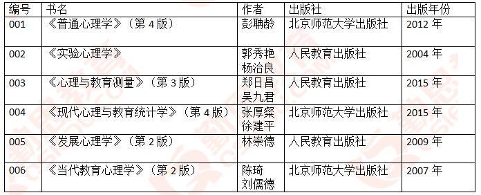 北京航空航天大学<a href=http://www.qsiedu.com/xinlixuekaoyan/zhenti/ target=_blank class=infotextkey><a href=http://www.qsiedu.com/xinlixuekaoyan/ target=_blank class=infotextkey>心理学考研</a>真题</a>