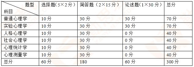 中国政法大学<a href=http://www.qsiedu.com/xinlixuekaoyan/ target=_blank class=infotextkey>心理学考研</a>.png