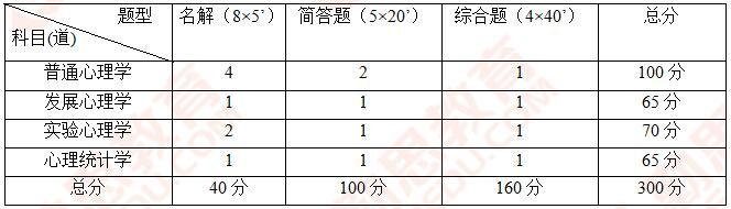 首师大<a href=http://www.qsiedu.com/xinlixuekaoyan/zhenti/ target=_blank class=infotextkey><a href=http://www.qsiedu.com/xinlixuekaoyan/ target=_blank class=infotextkey>心理学考研</a>真题</a>