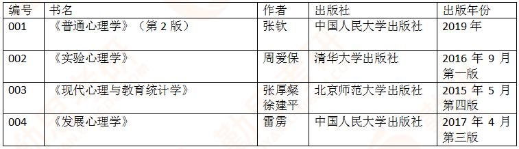 首师大<a href=http://www.qsiedu.com/ target=_blank class=infotextkey>心理学考研</a>1.png
