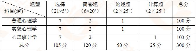 中科院<a href=http://www.qsiedu.com/xinlixuekaoyan/ target=_blank class=infotextkey>心理学考研</a>.png