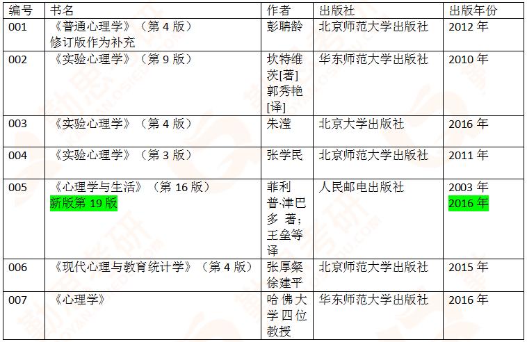 中科院<a href=http://www.qsiedu.com/xinlixuekaoyan/ target=_blank class=infotextkey>心理学考研</a>1.png