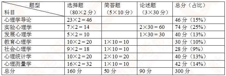 北师大心理学724考研.png