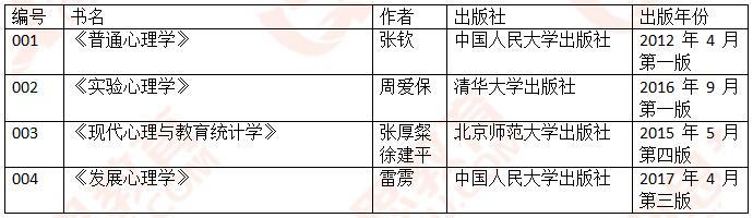 2019首都师范大学<a href=http://www.qsiedu.com/xinlixuekaoyan/zhenti/ target=_blank class=infotextkey><a href=http://www.qsiedu.com/xinlixuekaoyan/ target=_blank class=infotextkey>心理学考研</a>真题</a>