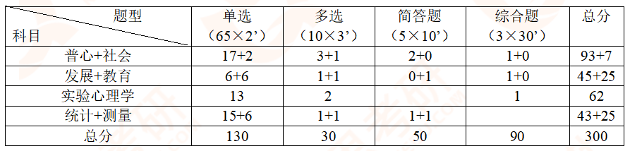【勤思】2020年心理学312考研真题分析-试卷结构.png