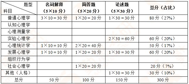 人大<a href=http://www.qsiedu.com/xinlixuekaoyan/ target=_blank class=infotextkey>心理学考研</a>.png