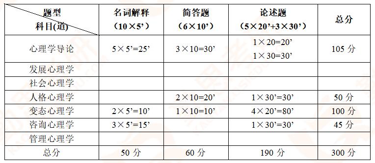 【勤思】2020年郑州大学应用心理硕士考研真题分析-试卷结构.png