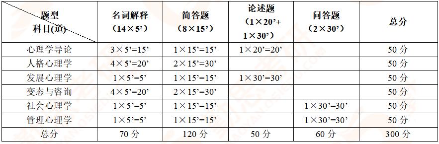 【勤思】2020年湖南师范大学应用心理硕士考研真题分析-试卷架构.png