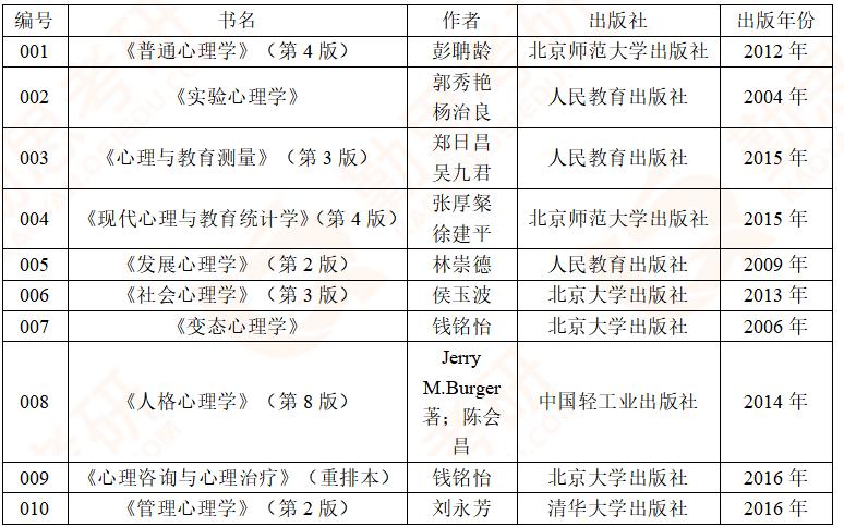 【勤思】2020年郑州大学应用心理硕士考研真题分析-参考书单.png