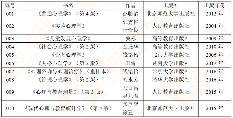 【勤思】2020年湖南师范大学应用心理硕士考研真题分析-参考书单.png