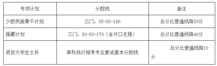北京大学医学部2021考研分数线复试线公布